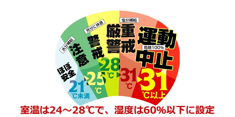 熱中症・温度管理